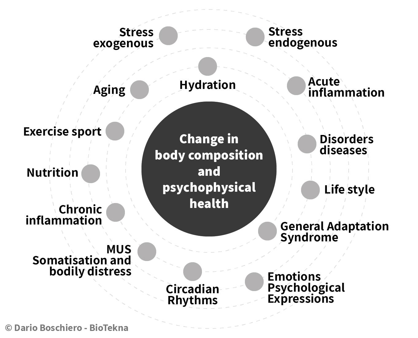 performance e salute